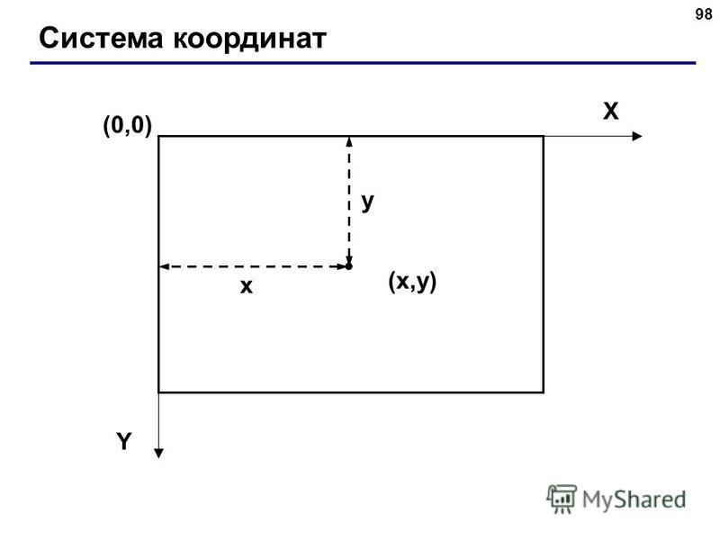 98 Система координат (0,0) (x,y)(x,y) X Y x y