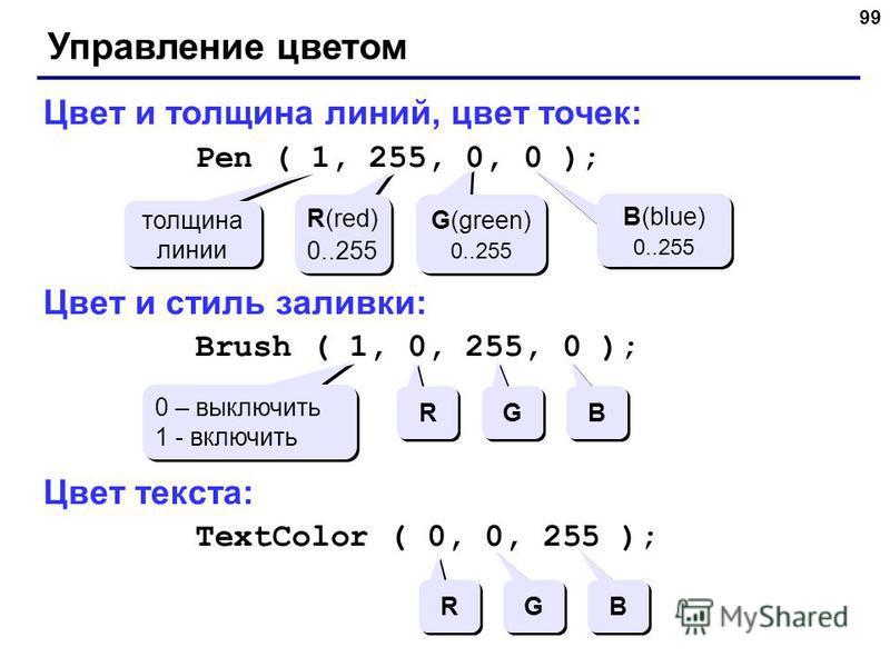 99 Управление цветом Цвет и толщина линий, цвет точек: Pen ( 1, 255, 0, 0 ); Цвет и стиль заливки: Brush ( 1, 0, 255, 0 ); Цвет текста: TextColor ( 0, 0, 255 ); толщина линии R(red) 0..255 R(red) 0..255 G(green) 0..255 G(green) 0..255 B(blue) 0..255