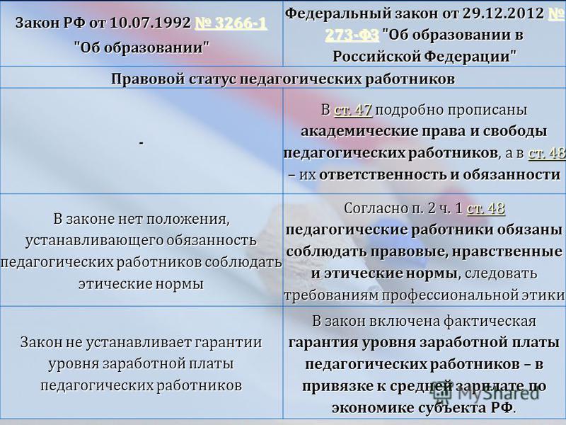 1 Закон РФ от 10.07.1992 3266-1 3266-1 3266-1