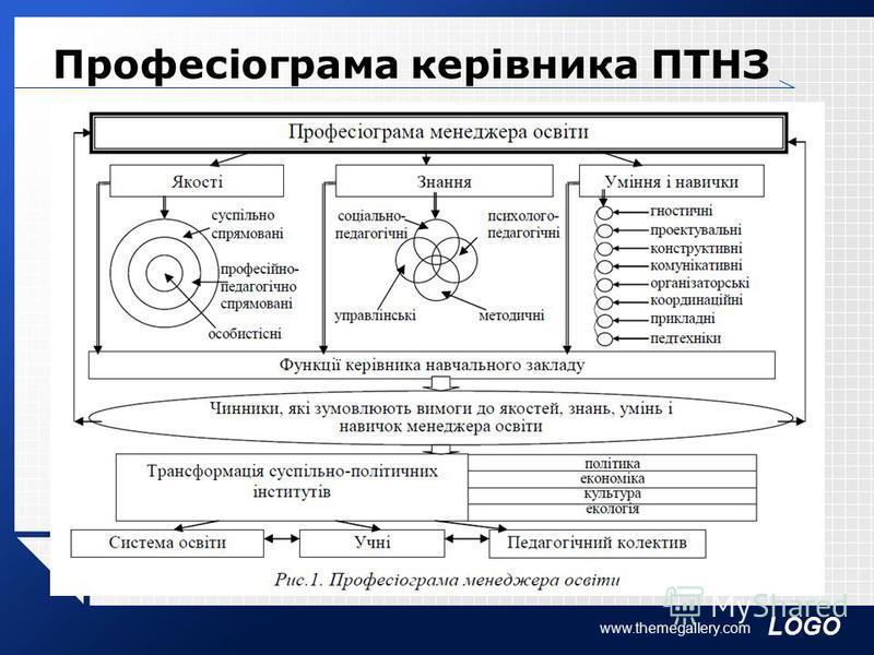 LOGO Професіограма керівника ПТНЗ www.themegallery.com