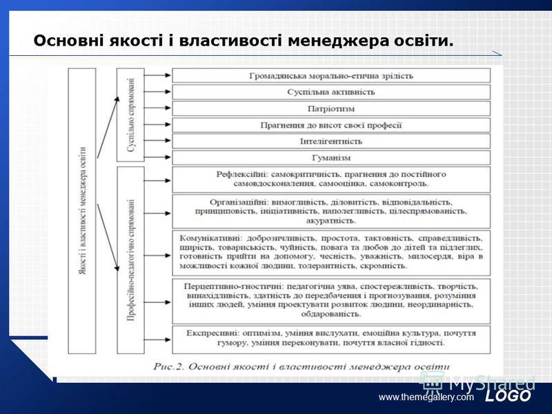 LOGO Основні якості і властивості менеджера освіти. www.themegallery.com
