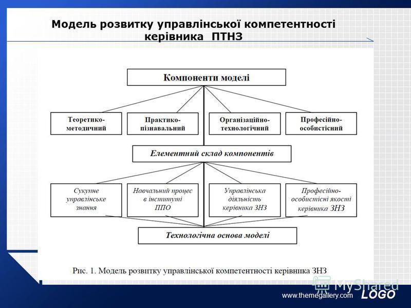Модель розвитку управлінської компетентності керівника ПТНЗ www.themegallery.com