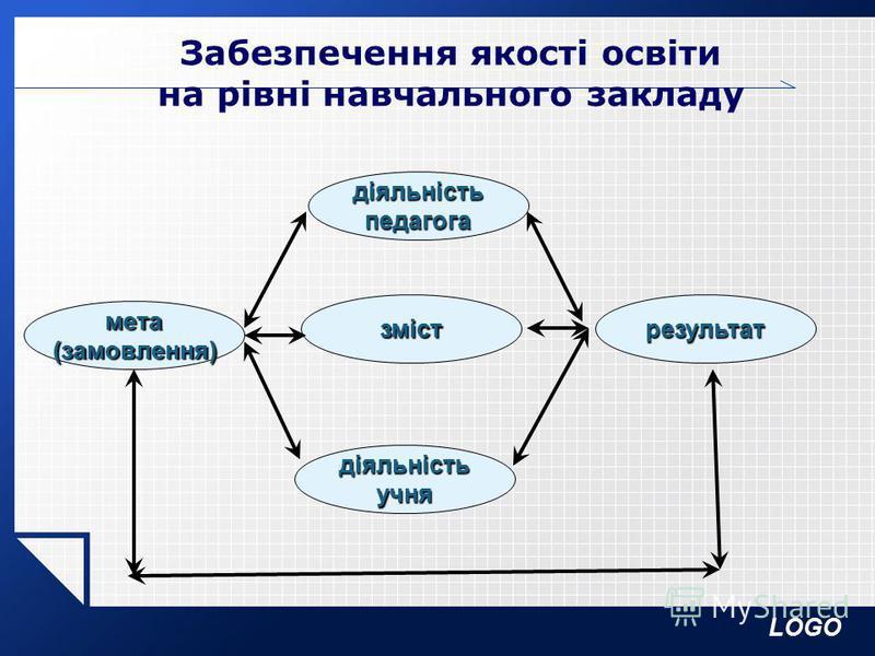 LOGO Забезпечення якості освіти на рівні навчального закладу мета(замовлення) зміст діяльністьпедагога діяльністьучня результат