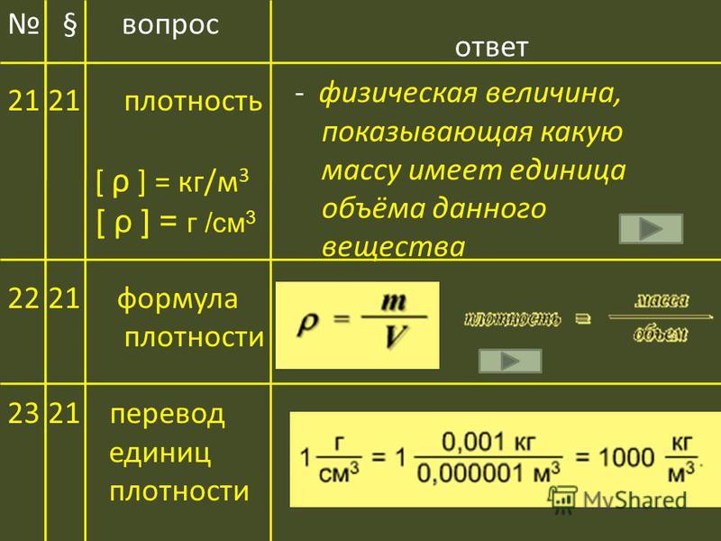 ответ - физическая величина, показывающая какую массу имеет единица объёма данного вещества § вопрос 2121 плотность [ ρ ] = кг/м 3 [ ρ ] = г /см 3 2221 формула плотности 2321 перевод единиц плотности