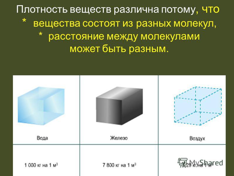 Плотность веществ различна потому, что * вещества состоят из разных молекул, * расстояние между молекулами может быть разным.