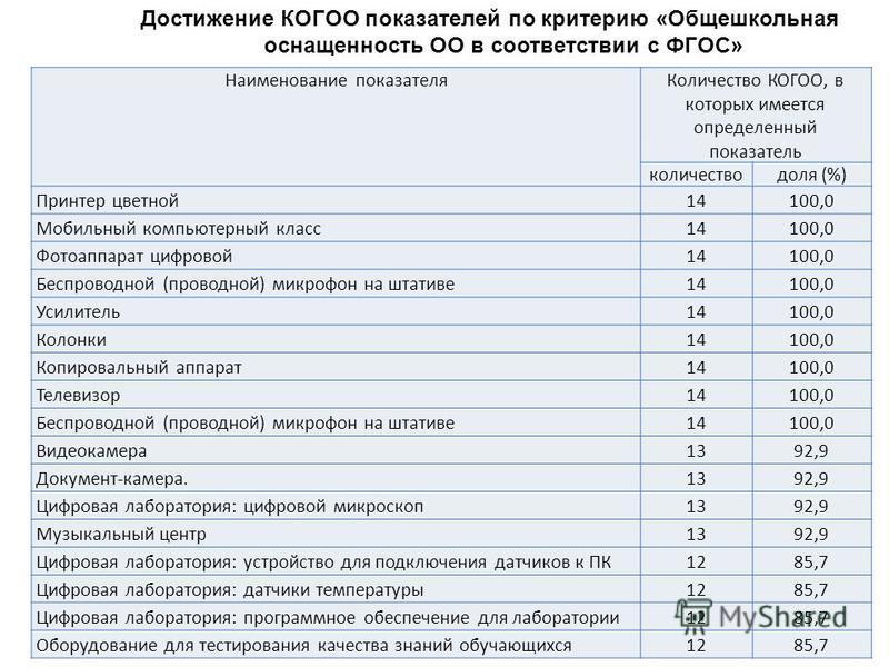 Достижение КОГОО показателей по критерию «Общешкольная оснащенность ОО в соответствии с ФГОС» Наименование показателя Количество КОГОО, в которых имеется определенный показатель количество доля (%) Принтер цветной 14100,0 Мобильный компьютерный класс