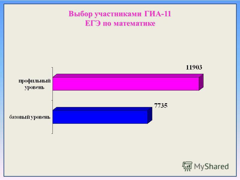 Выбор участниками ГИА-11 ЕГЭ по математике