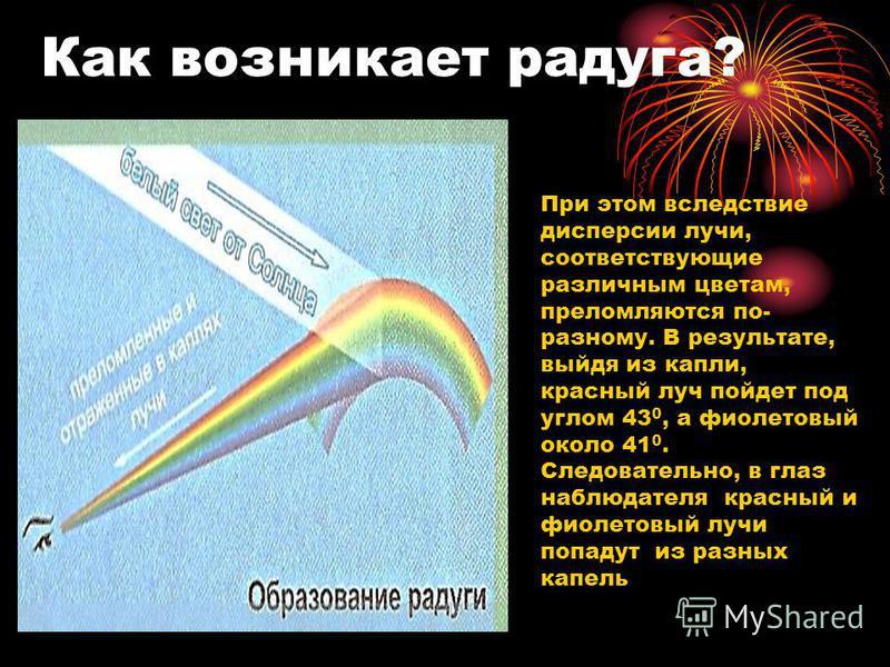 Как возникает радуга? При этом вследствие дисперсии лучи, соответствующие различным цветам, преломляются по- разному. В результате, выйдя из капли, красный луч пойдет под углом 43 0, а фиолетовый около 41 0. Следовательно, в глаз наблюдателя красный