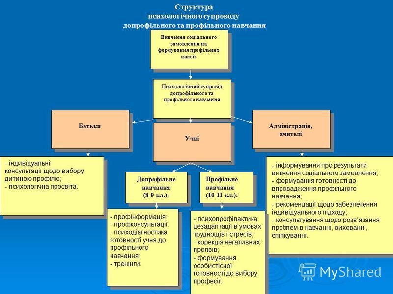 Структура психологічного супроводу допрофільного та профільного навчання Вивчення соціального замовлення на формування профільних класів Психологічний супровід допрофільного та профільного навчання Батьки Учні Адміністрація, вчителі Допрофільне навча