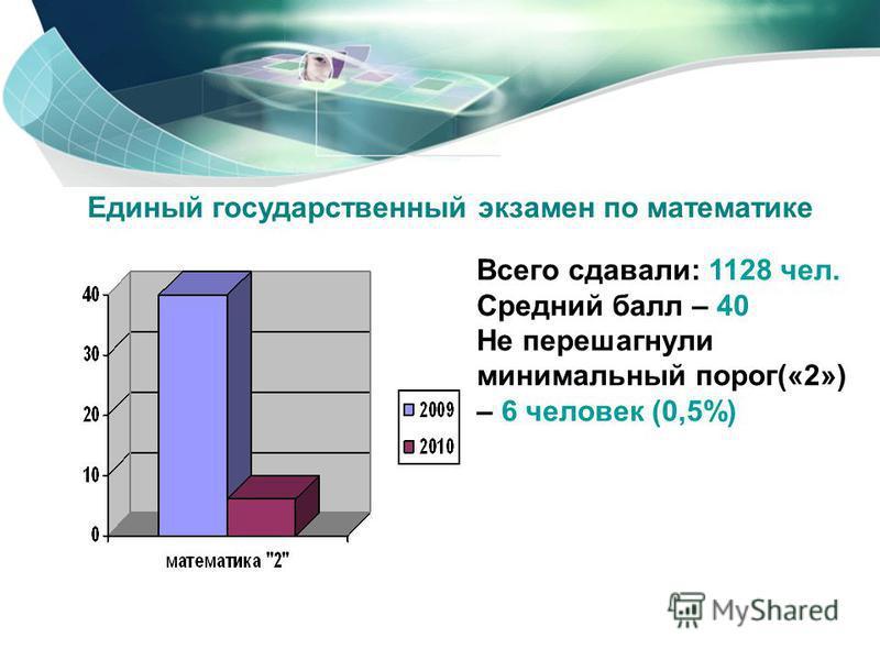Единый государственный экзамен по математике Всего сдавали: 1128 чел. Средний балл – 40 Не перешагнули минимальный порог(«2») – 6 человек (0,5%)