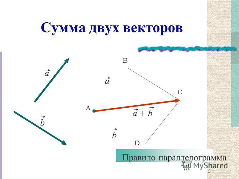 Сумма двух векторов a b А В С a b a + b Правило параллелограмма D 3