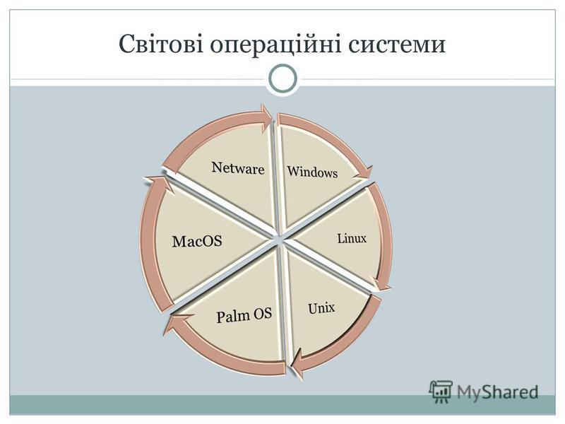 Світові операційні системи