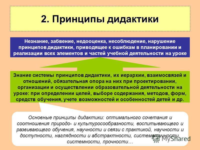 2. Принципы дидактики Знание системы принципов дидактики, их иерархии, взаимосвязей и отношений, обязательная опора на них при проектировании, организации и осуществлении образовательной деятельности на уроке: при определении целей, выборе содержания
