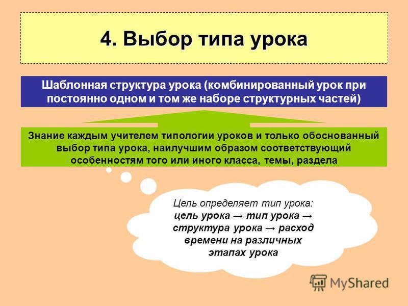 4. Выбор типа урока Знание каждым учителем типологии уроков и только обоснованный выбор типа урока, наилучшим образом соответствующий особенностям того или иного класса, темы, раздела Шаблонная структура урока (комбинированный урок при постоянно одно