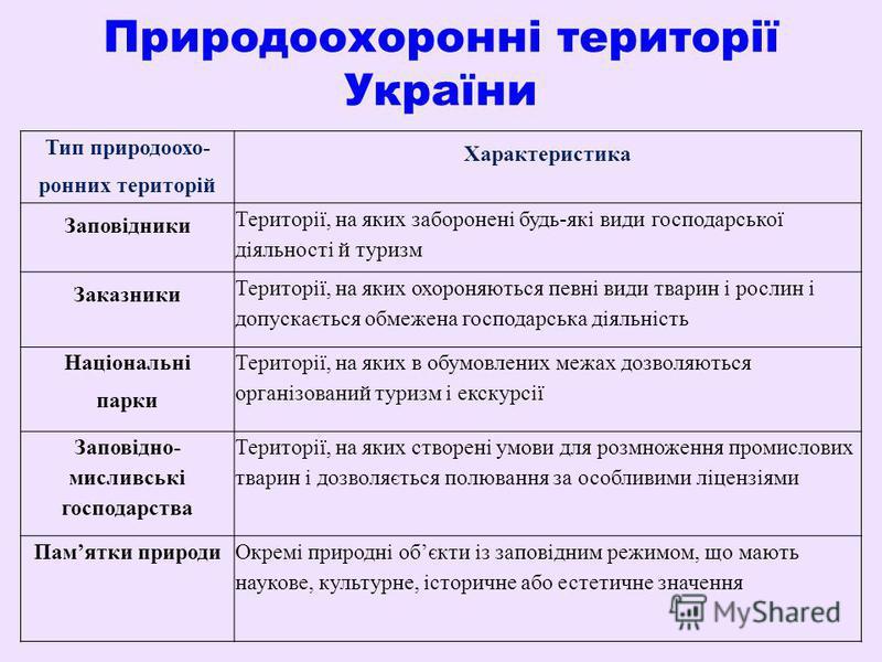 Природоохоронні території України Тип природоохо- ронних територій Характеристика Заповідники Території, на яких заборонені будь-які види господарської діяльності й туризм Заказники Території, на яких охороняються певні види тварин і рослин і допуска