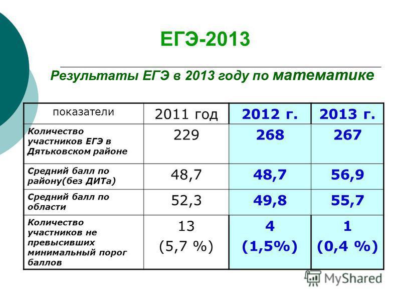 ЕГЭ-2013 Результаты ЕГЭ в 2013 году по математике показатели 2011 год 2012 г.2013 г. Количество участников ЕГЭ в Дятьковском районе 229268267 Средний балл по району(без ДИТа) 48,7 56,9 Средний балл по области 52,349,855,7 Количество участников не пре