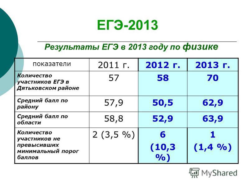 ЕГЭ-2013 Результаты ЕГЭ в 2013 году по физике показатели 2011 г.2012 г.2013 г. Количество участников ЕГЭ в Дятьковском районе 575870 Средний балл по району 57,950,562,9 Средний балл по области 58,852,963,9 Количество участников не превысивших минимал