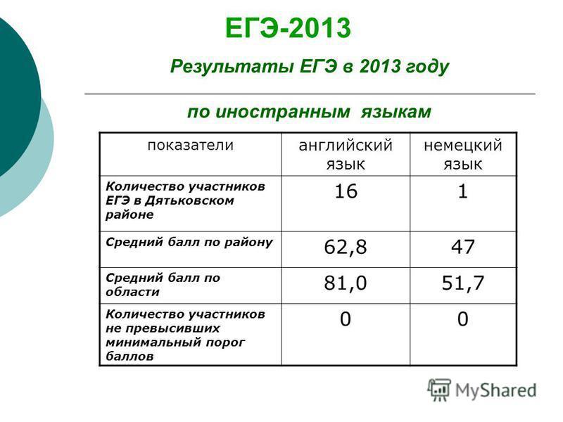 ЕГЭ-2013 Результаты ЕГЭ в 2013 году по иностранным языкам показатели английский язык немецкий язык Количество участников ЕГЭ в Дятьковском районе 161 Средний балл по району 62,847 Средний балл по области 81,051,7 Количество участников не превысивших