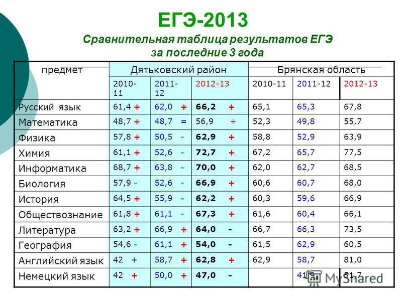 ЕГЭ-2013 Сравнительная таблица результатов ЕГЭ за последние 3 года предмет Дятьковский район Брянская область 2010- 11 2011- 12 2012-132010-112011-122012-13 Русский язык 61,4 +62,0 +66,2 +65,165,367,8 Математика 48,7 +48,7 =56,9 +52,349,855,7 Физика