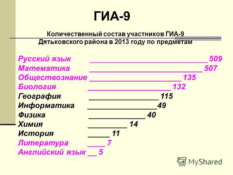 ГИА-9 Количественный состав участников ГИА-9 Дятьковского района в 2013 году по предметам Русский язык ___________________________ 509 Математика __________________________ 507 Обществознание _____________________ 135 Биология ___________________ 132