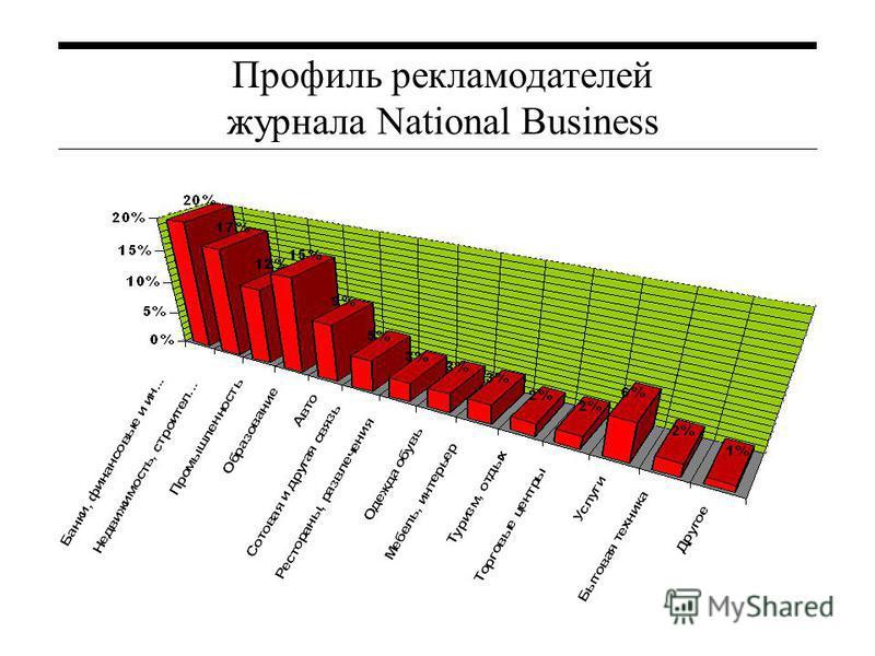 Профиль рекламодателей журнала National Business