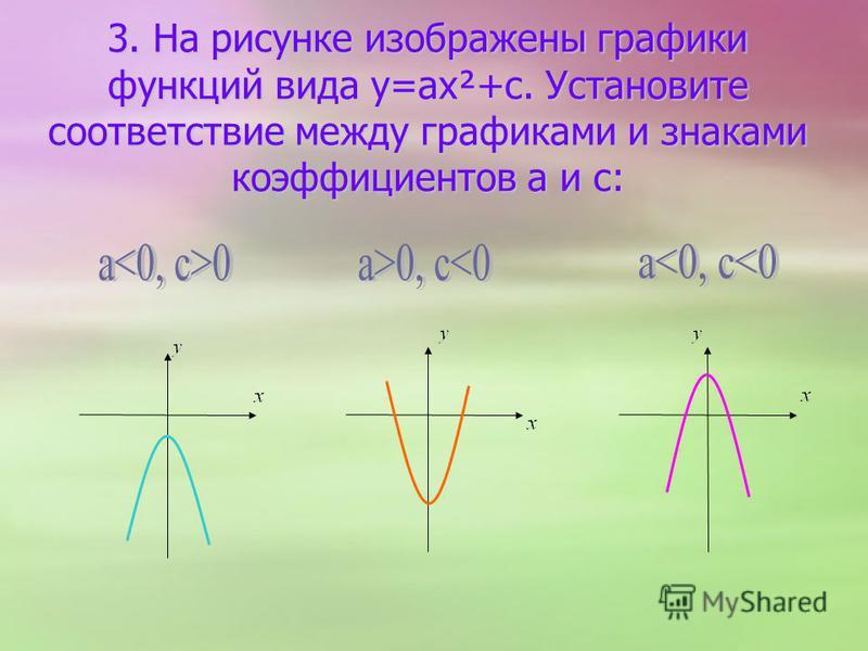 3. На рисунке изображены графики функций вида y=ax²+с. Установите соответствие между графиками и знаками коэффициентов a и c: