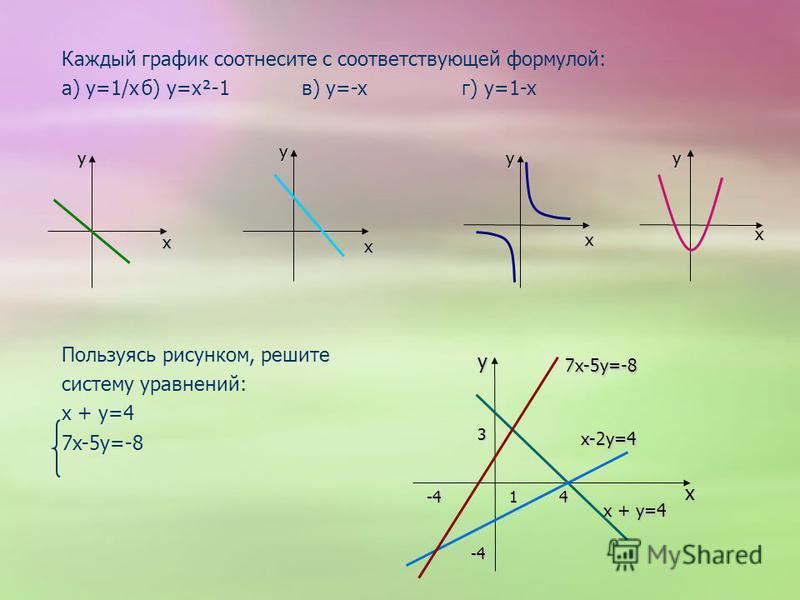 Каждый график соотнесите с соответствующей формулой: а) y=1/кб) y=x²-1 в) y=-xг) y=1-x Пользуясь рисунком, решите систему уравнений: x + y=4 7x-5y=-8 y yyy x xx x x x xx x x xx x x xx x y 3 14-4 -4 7x-5y=-8 x + y=4 x-2y=4