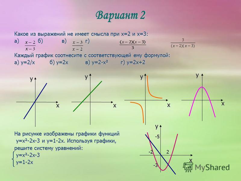 Какое из выражений не имеет смысла при x=2 и x=3: а)б)в)г) Каждый график соотнесите с соответствующей ему формулой: а) y=2/кб) y=2xв) y=2-x²г) y=2x+2 На рисунке изображены графики функций y=x²-2x-3 и y=1-2x. Используя графики, y=x²-2x-3 и y=1-2x. Исп