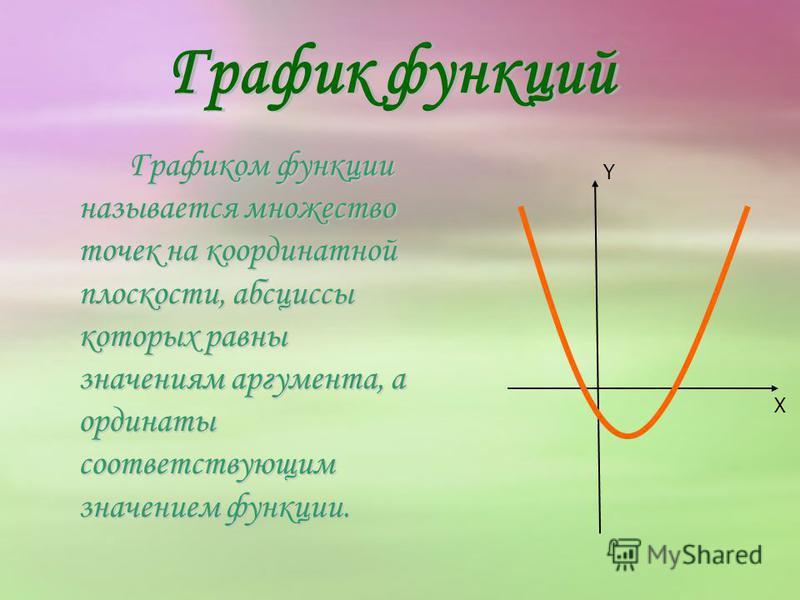 Графиком функции называется множество точек на координатной плоскости, абсциссы которых равны значениям аргумента, а ординаты соответствующим значением функции. X Y