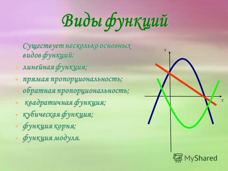 Существует несколько основных видов функций: линейная функция; линейная функция; прямая пропорциональность; прямая пропорциональность; обратная пропорциональность; обратная пропорциональность; квадратичная функция; квадратичная функция; кубическая фу