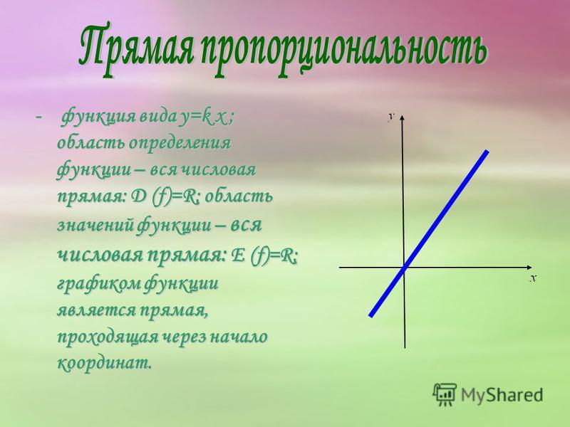 - функция вида y=k x ; область определения функции – вся числовая прямая: D (f)=R; область значений функции – вся числовая прямая: E (f)=R; графиком функции является прямая, проходящая через начало координат.