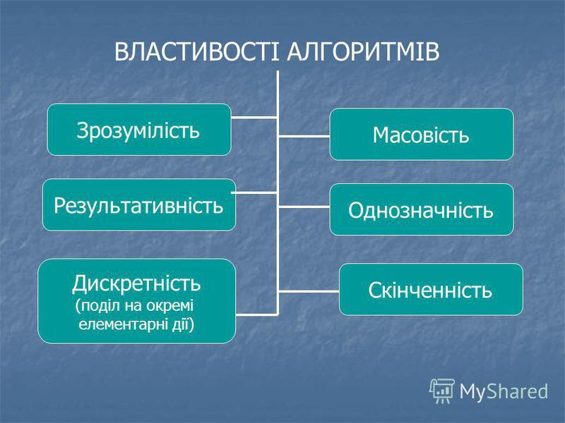 ВЛАСТИВОСТІ АЛГОРИТМІВ Зрозумілість Результативність Дискретність (поділ на окремі елементарні дії) Масовість Однозначність Скінченність