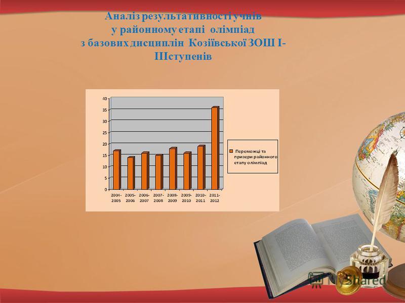 Аналіз результативності учнів у районному етапі олімпіад з базових дисциплін Козіївської ЗОШ I- IIIступенів