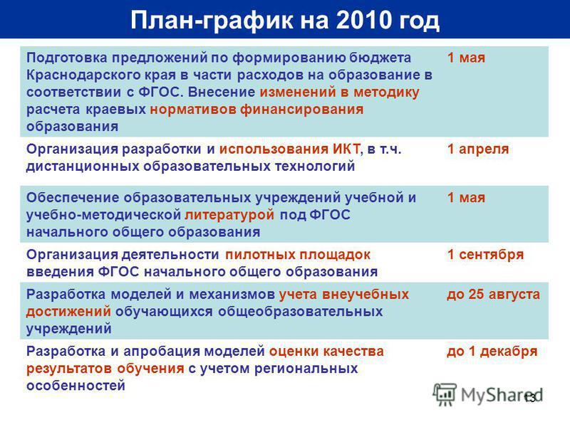 13 План-график на 2010 год Подготовка предложений по формированию бюджета Краснодарского края в части расходов на образование в соответствии с ФГОС. Внесение изменений в методику расчета краевых нормативов финансирования образования 1 мая Организация