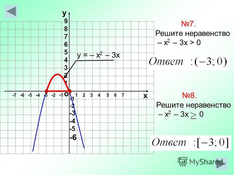 о х 1 2 3 4 5 6 7-7 -6 -5 -4 -3 -2 -1 у 987654321987654321 -2 -3 -4 -5 -6 7. Решите неравенство – х 2 – 3 х > 0 у = – х 2 – 3 х 8. Решите неравенство – х 2 – 3 х 0
