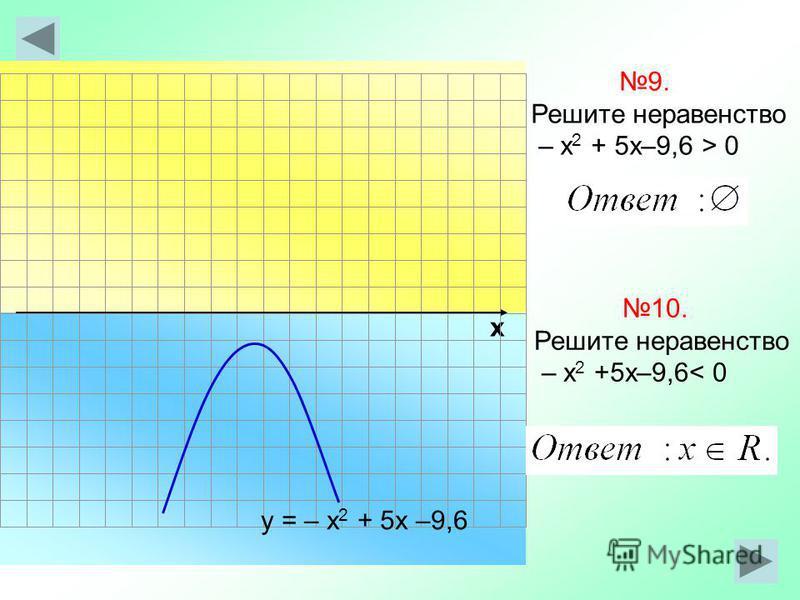х 9. Решите неравенство – х 2 + 5 х–9,6 > 0 у = – х 2 + 5 х –9,6 10. Решите неравенство – х 2 +5 х–9,6< 0