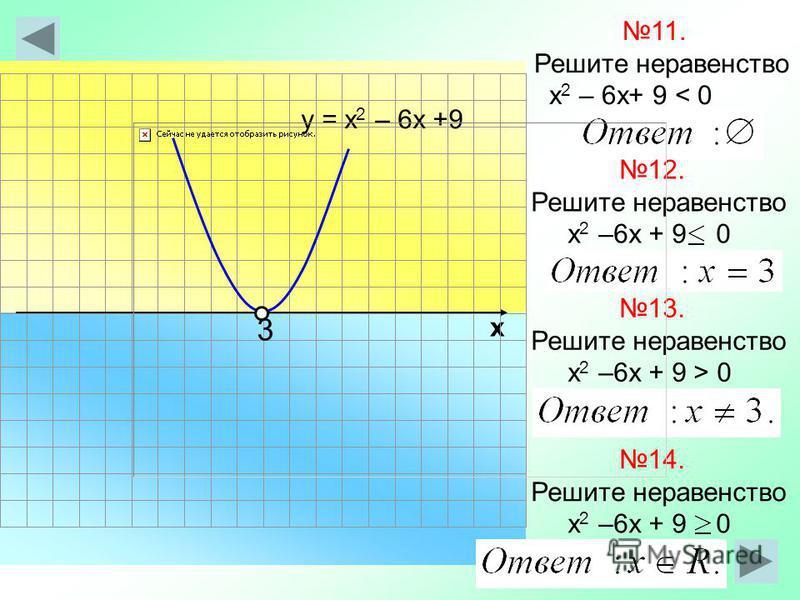 х 11. Решите неравенство х 2 – 6 х+ 9 < 0 у = х 2 – 6 х +9 12. Решите неравенство х 2 –6 х + 9 0 3 13. Решите неравенство х 2 –6 х + 9 > 0 14. Решите неравенство х 2 –6 х + 9 0