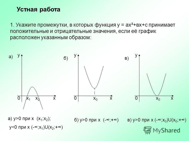 1. Укажите промежутки, в которых функция у = ах²+вх+с принимает положительные и отрицательные значения, если её график расположен указанным образом: ууу ххх 000 х 1 х 1 х 2 х 2 х 0 х 0 х 0 х 0 а) б)в) Устная работа а) у>0 при х (х 1 ;х 2 ); у<0 при х