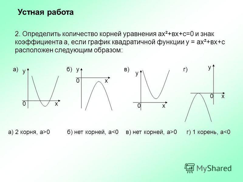 2. Определить количество корней уравнения ах²+вх+с=0 и знак коэффициента а, если график квадратичной функции у = ах²+вх+с расположен следующим образом: у х у х у х у х 0 0 0 0 а)в)б)г) а) 2 корня, а>0 б) нет корней, а<0 в) нет корней, а>0 г) 1 корень
