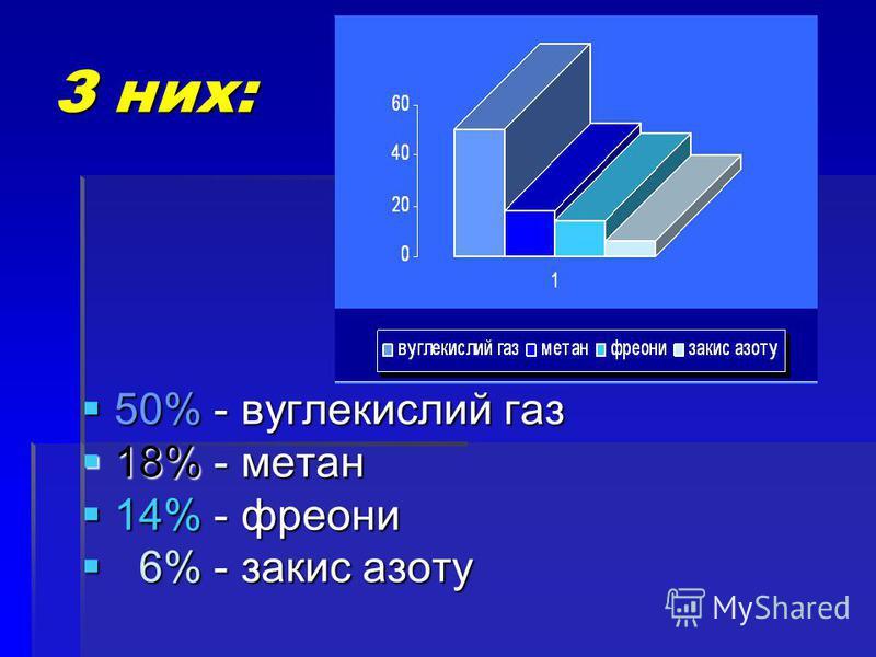 З них: 50% - вуглекислий газ 18% - метан 14% - фреони 6 6% - закис азоту