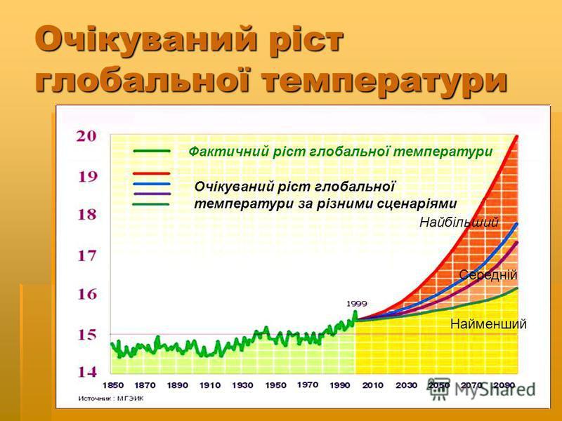 Очікуваний ріст глобальної температури Фактичний ріст глобальної температури Очікуваний ріст глобальної температури за різними сценаріями Найбільший Середній Найменший