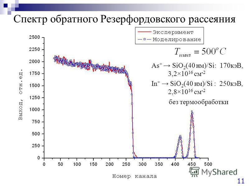Спектр обратного Резерфордовского рассеяния As + SiO 2 (40 нм)/Si: 170 кэВ, 3,2×10 16 см -2 In + SiO 2 (40 нм)/Si : 250 кэВ, 2,8×10 16 см -2 без термообработки 11