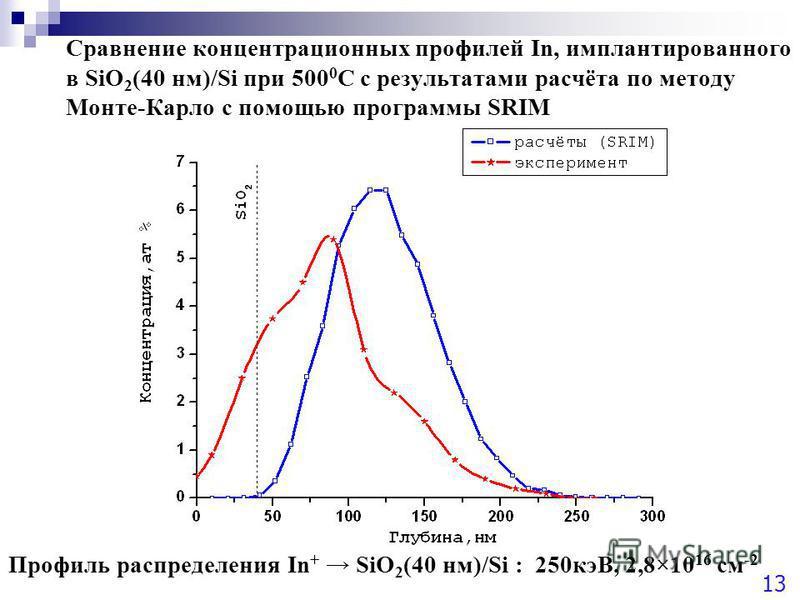Сравнение концентрационных профилей In, имплантированного в SiO 2 (40 нм)/Si при 500 0 С с результатами расчёта по методу Монте-Карло с помощью программы SRIM Профиль распределения In + SiO 2 (40 нм)/Si : 250 кэВ, 2,8×10 16 см -2 13
