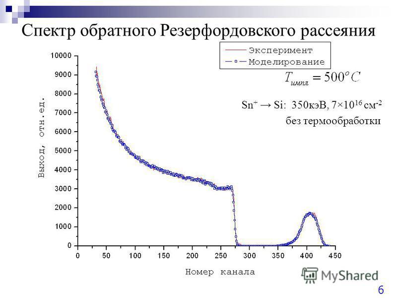 Спектр обратного Резерфордовского рассеяния Sn + Si: 350 кэВ, 7×10 16 см -2 без термообработки 6