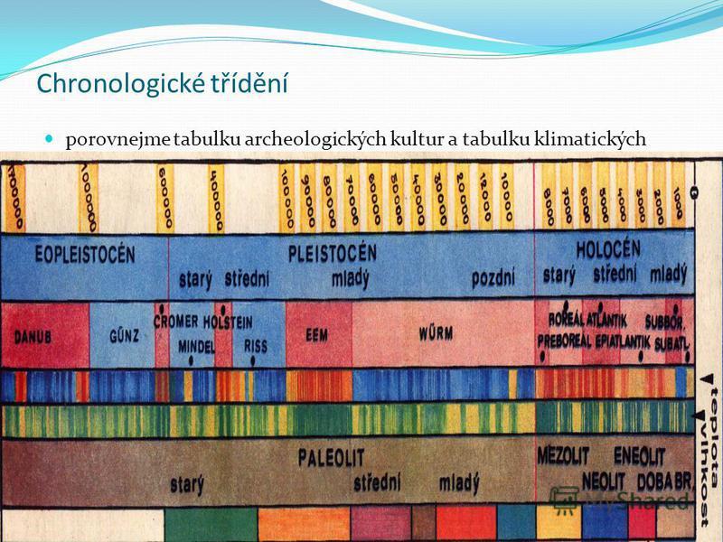 Chronologické třídění porovnejme tabulku archeologických kultur a tabulku klimatických období