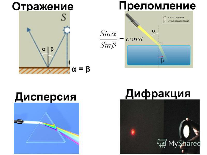 Дисперсия Преломление Отражение Дифракция α β α = β