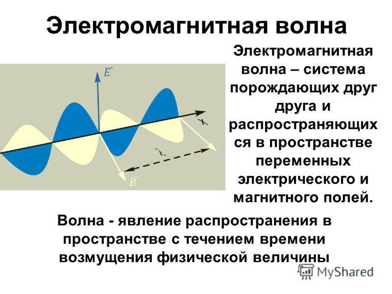 Электромагнитная волна Волна - явление распространения в пространстве с течением времени возмущения физической величины Электромагнитная волна – система порождающих друг друга и распространяющих ся в пространстве переменных электрического и магнитног