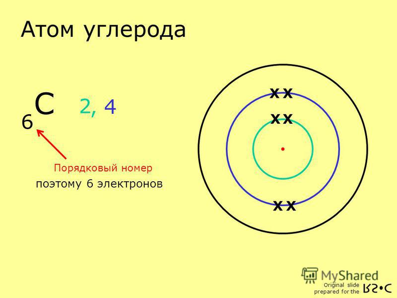 Original slide prepared for the Атом углерода C 6 Порядковый номер поэтому 6 электронов X X X 2, 4 XX X X X X