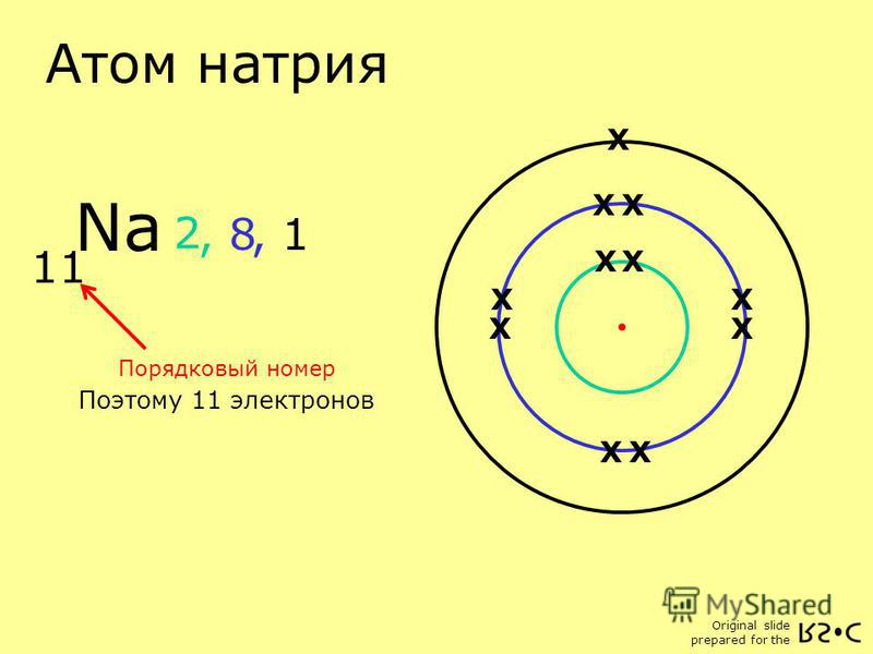 Original slide prepared for the Атом натрия Na 11 Порядковый номер Поэтому 11 электронов X X X X X 2, 8, 1 X XX X X X X X X X X X