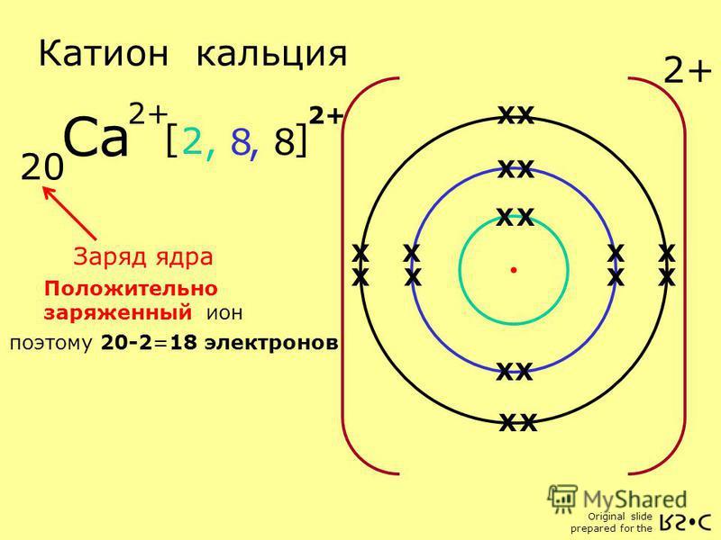 Original slide prepared for the Катион кальция 20 Заряд ядра Положительно заряженный ион X X X X X 2, 8 XX X X X X X X X X Ca 2+ поэтому 20-2=18 электронов [ ] 2+ X X X X X X XX XX X X X X XX